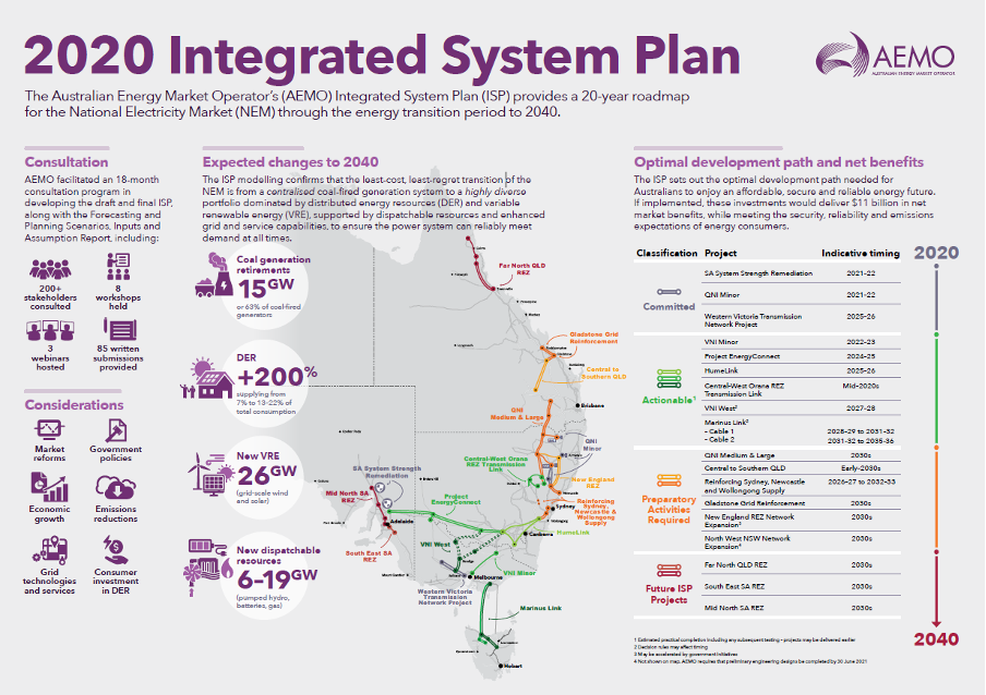 Chart from AEMO describing the 2020 Integrated System Plan, providing a 20 year roadmap for energy transmission period to 2040